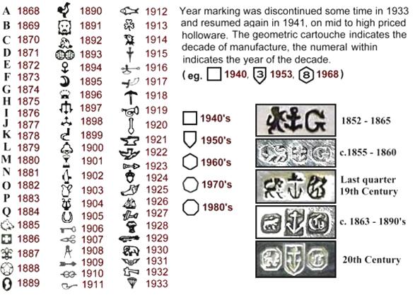 Identification hallmarks english silver Silver Mark